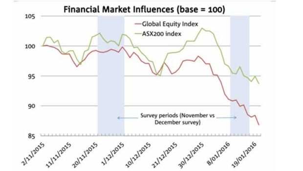 Business sentiment remained resilient int he face of markets turmoil.
