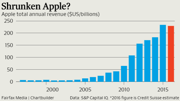 Apple's revenue could shrink this year.