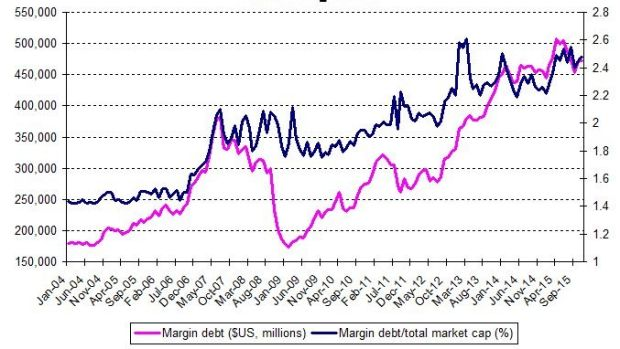 New York Stock Exchange data shows margin, while down from mid last year, remains high.