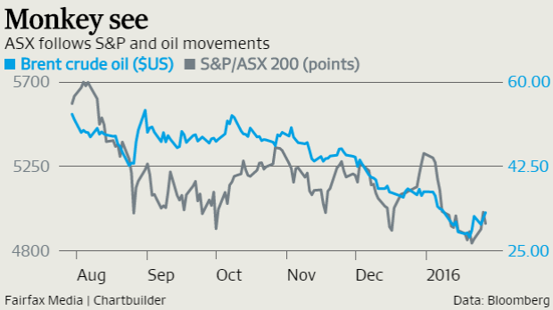 The fortunes of ASX investors appear tied to the rise and fall of the price of oil.