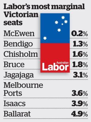 Labor's marginal Victorian seats.