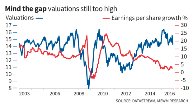 Global investors have shown a willingness to buy into the dips.