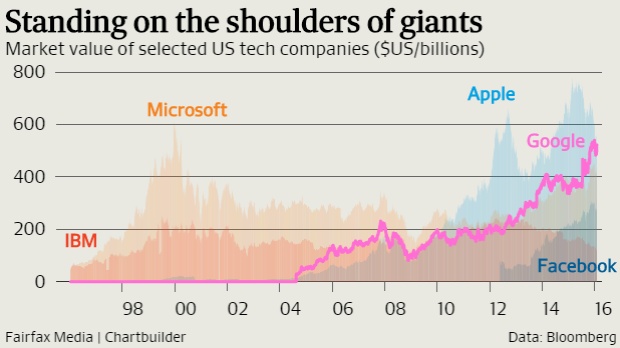 Google is bigger than Apple right now.
