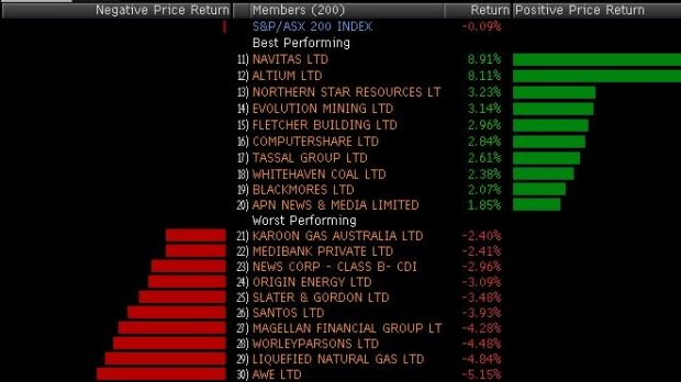 Winners and losers in the top 200 this morning.