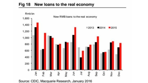 Credit remains expansionary in China.