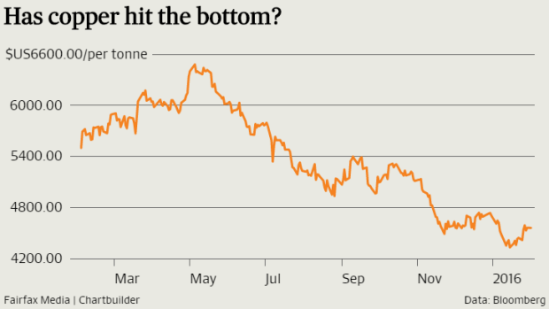 ANZ's current prediction is for copper prices to increase 27 per cent by the end of the year.