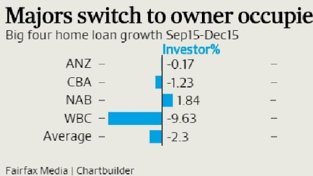 Big four home loan growth rates in 2015 December quarter
