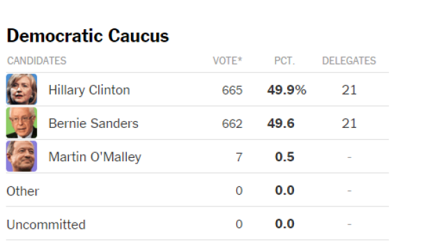 Iowa caucus results: democrats