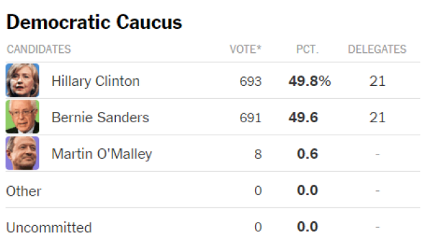 Democratic Caucus results, with just 1% left to be counted.