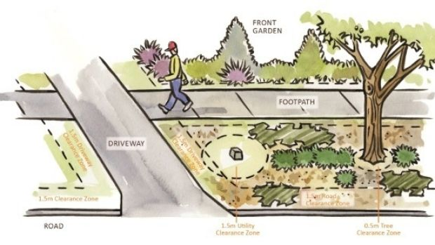 The proposed new rules for Canberra's nature strips, showing clearance zones near roads, driveways and footpaths, now ...