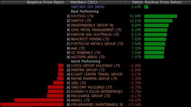 Winners and losers around lunchtime.
