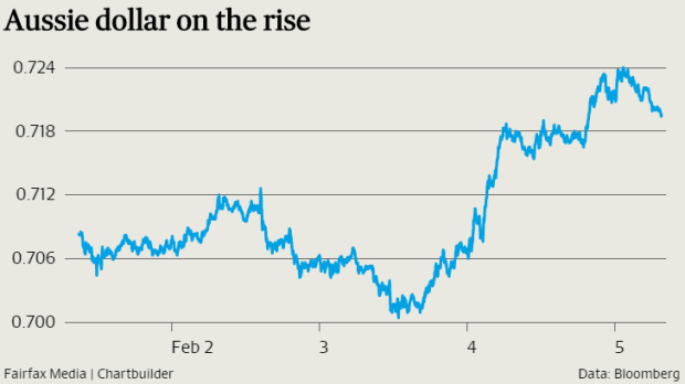 The Australian dollar is benefiting from a tumbling greenback.