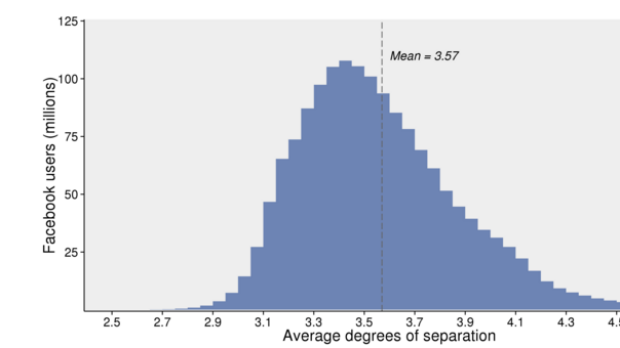 The estimated average degrees of separation between all people on Facebook: The majority of people have an average ...