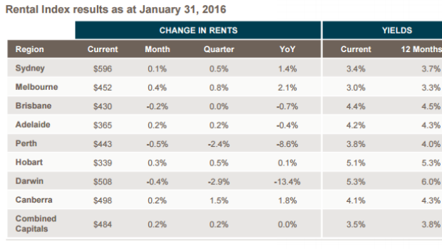 Rents increased just 0.2 per cent over January.