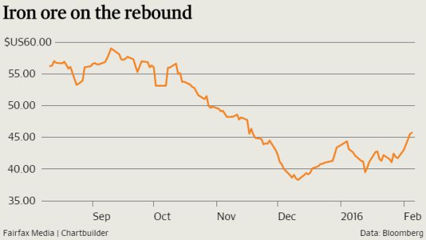 Iron ore prices have bounced following supply disruptions.
