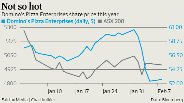 The swift fall of Domino's led the ASX to issue it with a speeding ticket