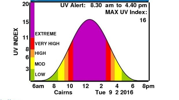 A UV alert was issued for Cairns for Tuesday, the morning after two boys were in hospital with severe sunburn.
