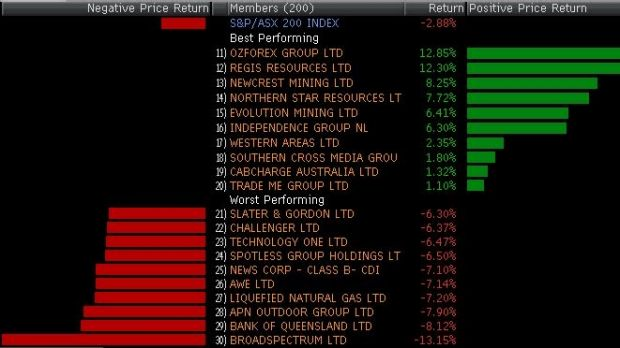 Biggest winners and losers in the ASX 200 today.