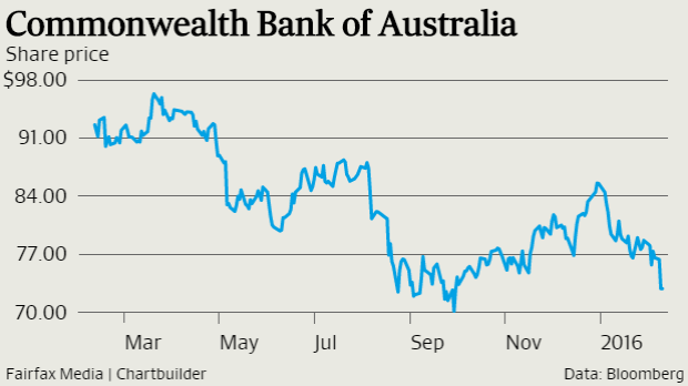 CBA shares are down 24 per cent from their 52-week high.