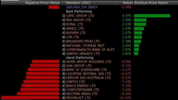 Biggest winners and losers in the ASX 200 so far today.