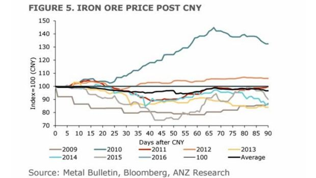 Iron ore prices tend to fall after the Chinese New Year's holidays.