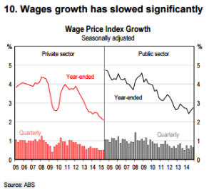 Nominal wages are being held down by a range of factors.