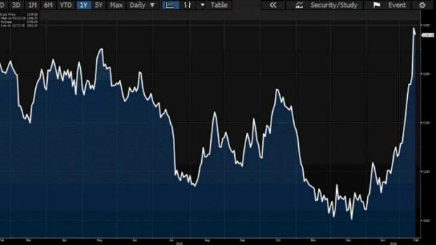 Gold has been on a tear this year as investors dump equities and flee to safer havens.