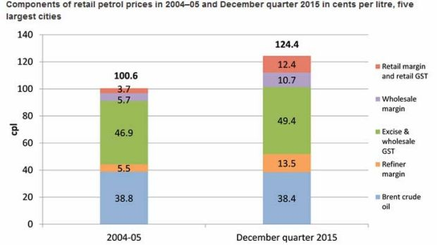 Oil prices were similar in 2004 - but petrol was much cheaper.