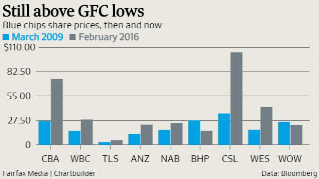 Share prices in the blue chips raced up over seven years of accomodative monetary policy.