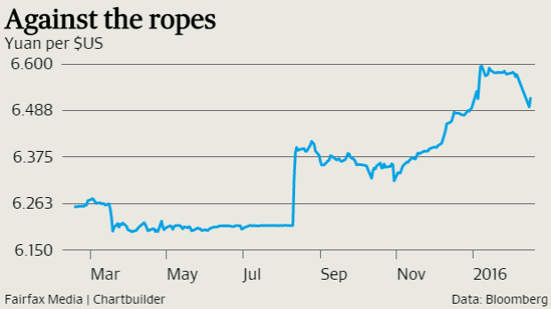 The greenback has gained about 5 per cent against the yuan since August.