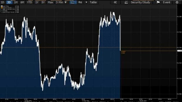 The dollar drops after the jobs data.
