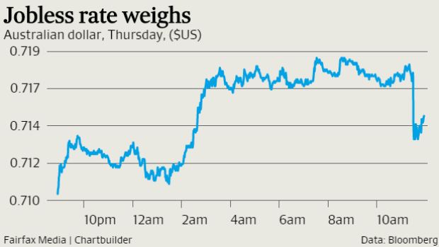 The $A is still higher, held up by the oil rally, despite a slip on disappointing jobs numbers
