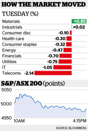 BHP was the day's strongest stock by weighting.