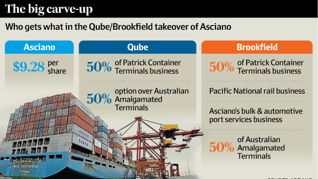 Who gets what in the Qube/Brookfield takeover of Asciano