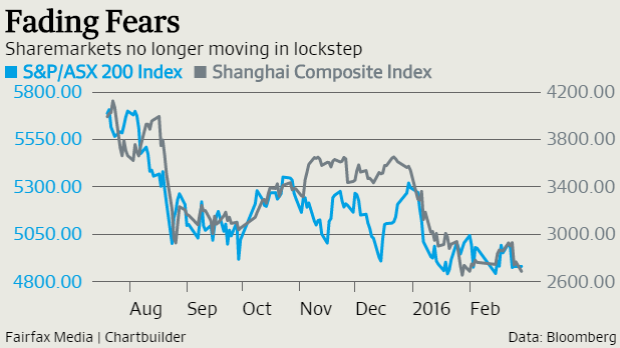 The movements in Shanghai and Sydney have started to diverge this year.
