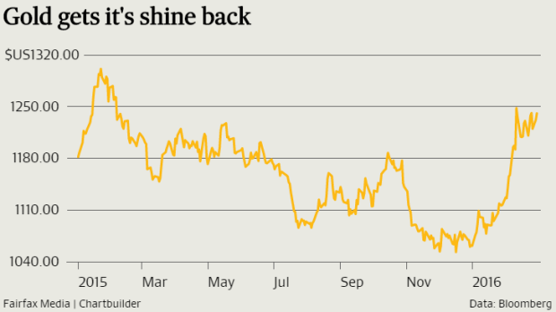 Even after the price jumps, gold is only back to early-2015 levels.