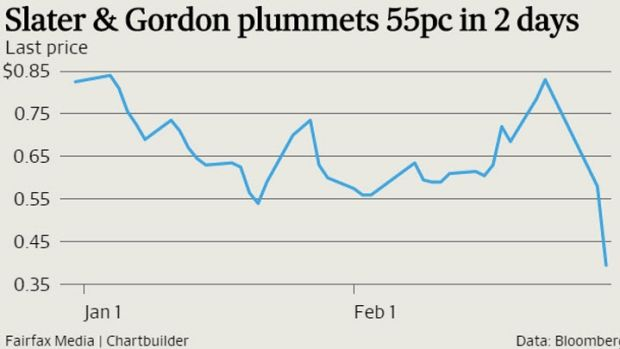 Slater & Gordon's share price since the start of the year.