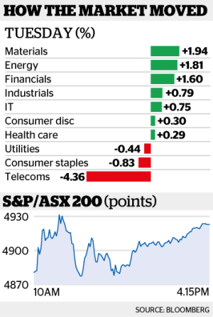 The rise in commodity prices helped boost local mining stocks.