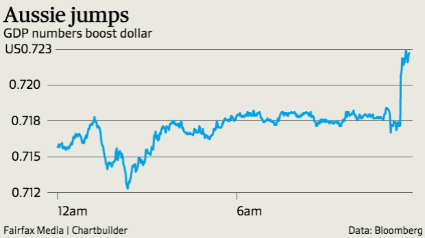 Better-than-expected GDP figures boost the Aussie.