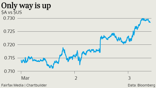 The Aussie is trading near year-to-date highs, and looking comfortable there.