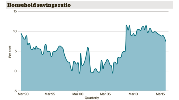 Household savings ratio