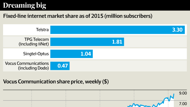 Fixed-line internet market share as of 2015 and Vocus Communications share price, weekly