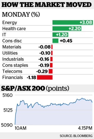 Shouldering Monday's rally was BHP Billiton which climbed 5 per cent.