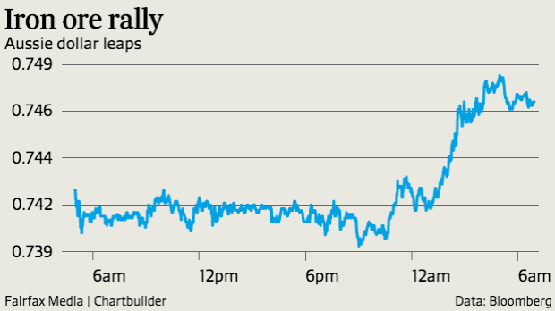 The Aussie continued its winning streak after a week of strong domestic news and the iron ore price rally.