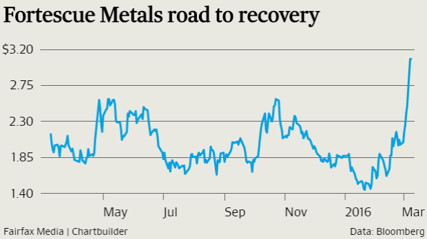 Fortescue Metals share price jumped  23.7 per cent on Monday to close at $3.08.