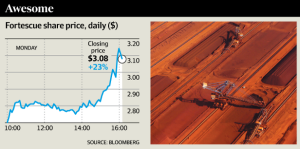There was a 23% spike in Fortescue share price on Monday.