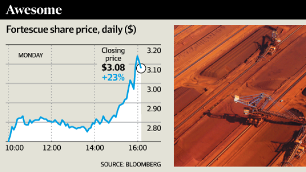 There was a 23% spike in the Fortescue share price on Monday.