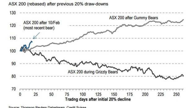 This bear market looks poised for a recovery rather than heavier falls, Credit Suisse says