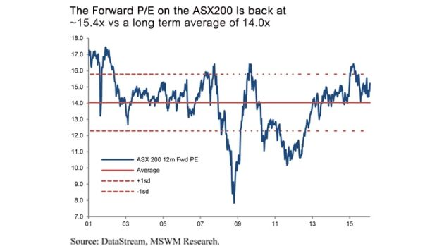 The forward price/earnings ratio on Australian shares is above the long-term average.