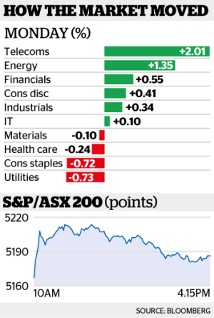 The benchmark S&P/ASX200 index closed up 0.3 per cent.